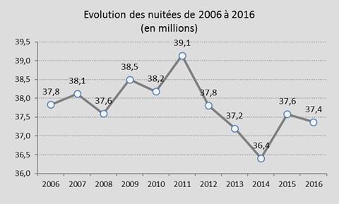 evolution 2006 2016.jpg