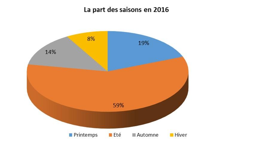 POIDS DES SAISONS 2016.jpg