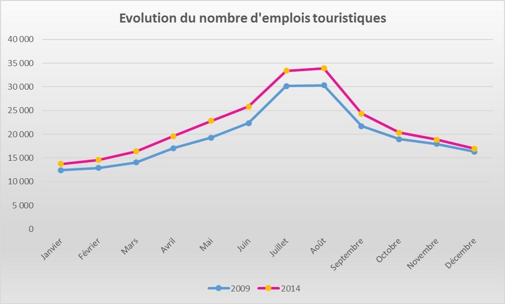 OBSevol emplois 2009 2014.jpg