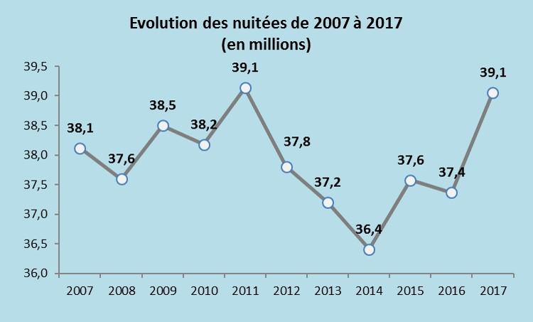 courbe evolution bleu nuitées 2007 2017.jpg