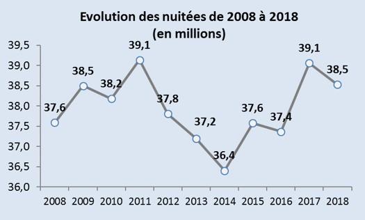 evolution 2008 2018.jpg