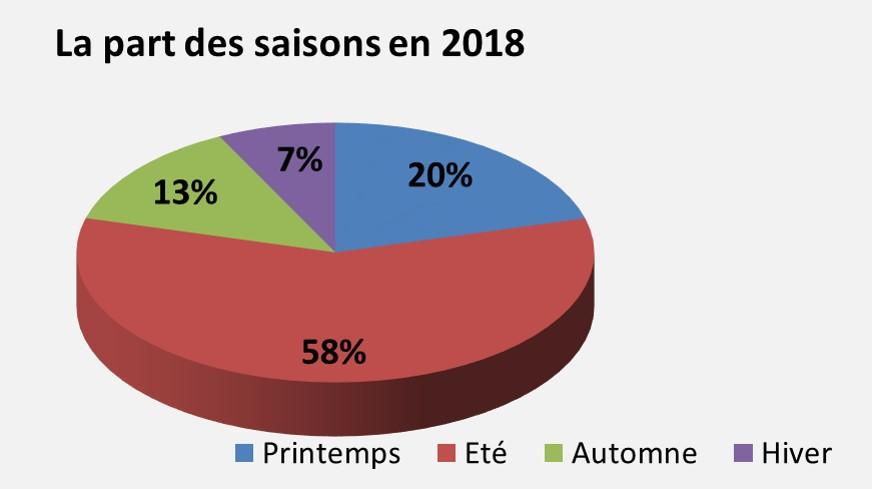 POIDS DES SAISONS 2018.jpg
