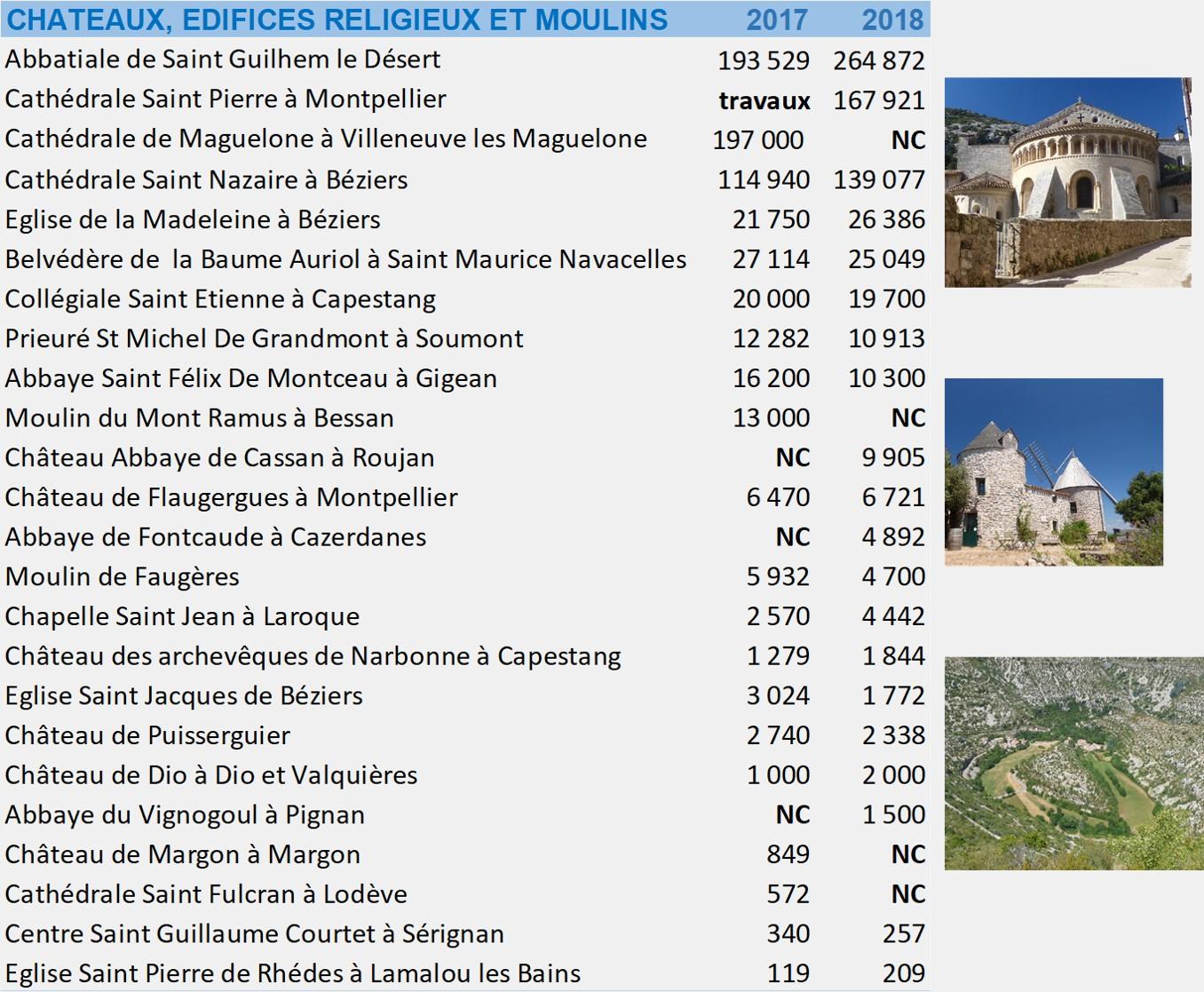 chateaux edifices religieux et moulins v2.jpg