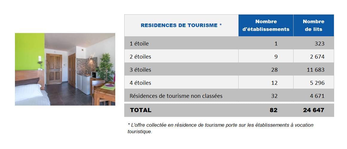 2020 Offre par catégorie des résidences de tourisme