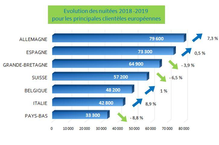 2019 Nuitées hôtelières des principales clientèles européennes Hérault