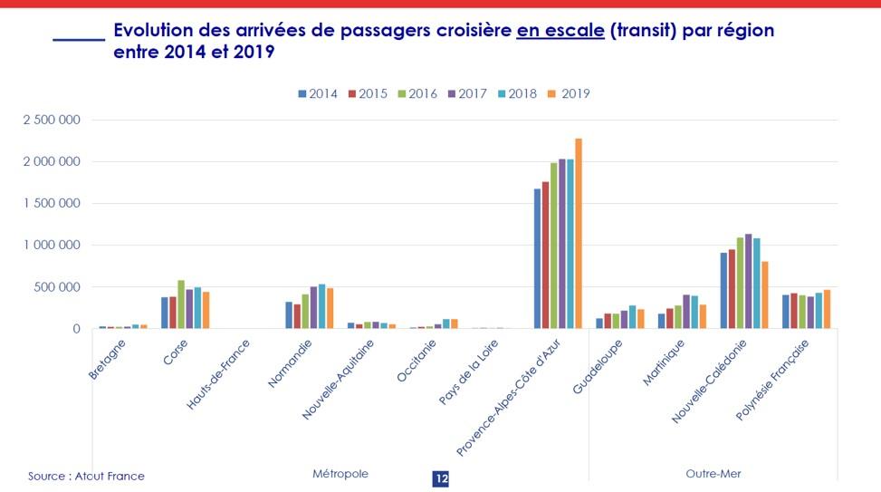 evol arrivées passagers 2014 2019 regions.jpg