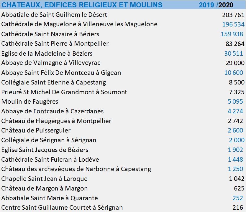 chateaux edifices religieux 2019 2020.jpg